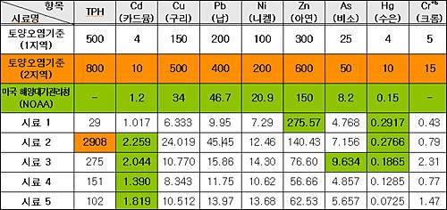 낙동강 폐기물 매립지역(8~9공구) 토양분석 결과(단위 mg/kg. 토양오염기준은 토양환경보전법의 토양오염우려기준임).