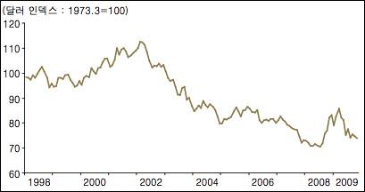 달러 가치의 추이, 달러 인덱스(1973.3 = 100), 세계 주요 6개국 통화 대비 달러의 평균가치