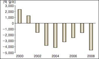 미국의 재정적자 추이