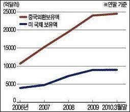 중국의 외환보유액 및 미 국채 보유액
