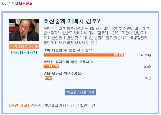 Y 포털 사이트에서 진행되는 투표에는 찬성의견이 압도적으로 나타나고 있다.