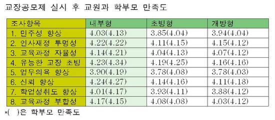 한국교육개발원이 만족도 항목.