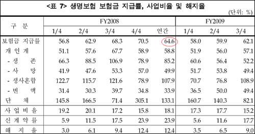 <보험동향> 2010년 봄호