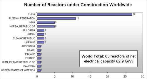 건설중인 세계 원전 현황 중국은 현재 가동중인 원전 13기의 두 배가 넘는 27기의 원전을 건설중이다. 현재 전세계에서 건설중인 원전 65기의 41.5%다.