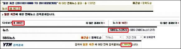 한국 주요 방송사의 일본 지진관련 보도 현황 차례대로 KBS, MBC, SBS, YTN의 3월 11일부터 3월 20일까지의 '일본 지진'이라는 키워드로 검색한 방송 보도 현황이다.