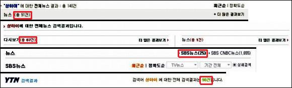 지난 3월 8일부터 3월 10일까지의 '상하이 스캔들' 관련 방송 보도 현황. 차례대로 KBS, MBC, SBS, YTN.