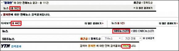 지난 3월 6일부터 3월 10일까지의 언론사별 장자연 편지에 관한 보도 횟수다. 차례대로 KBS. MBC, SBS, YTN.