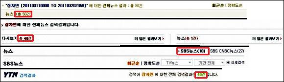 지난 3월 11일부터 3월 20일까지의 언론사별 장자연 편지에 관한 보도 횟수다. 차례대로 KBS, MBC, SBS, YTN.