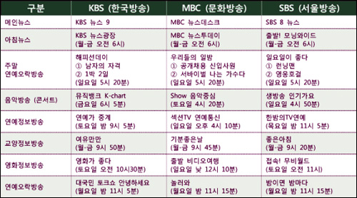 지상파 방송 3사의 주요 경쟁 프로그램과 편성현황.
