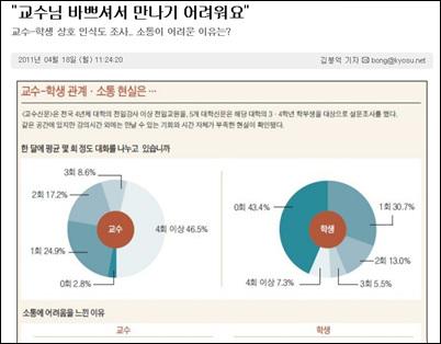 <교수신문>이 최근 대학생들을 대상으로 조사해 보도한 '교수-학생 상호 인식도'  결과.