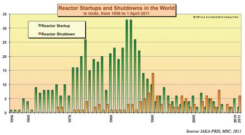 신규 건설되는 원자력 발전소와 가동 중지된 원자력 발전소 개수 1990년을 기점으로 폐쇄되는 원자력 발전소가 신규건설개수를 능가하고 있다. 가동이 중지되는 원자력 발전소의 개수는 점점 늘어날 것이다.