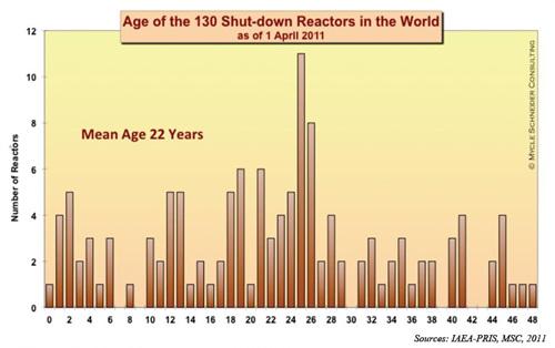 가동이 중지된 원자력발전소 현황 평균 22년이면 원전은 멈춘다.