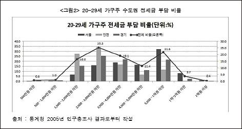 30-39세 가구주 전세금 부담 비율 대부분의 청년층은 낮은 전세가격에 주거하고 있다