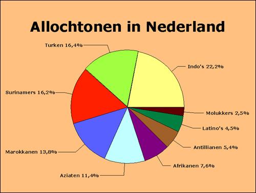 네덜란드 이민자 현황.