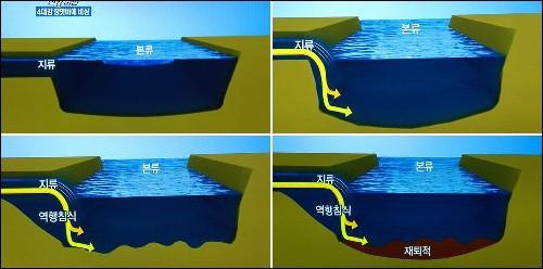 역행침식이 발생하는 과정입니다.  강을 깊이 준설하면 지천의 유속이 증가하고, 이에따라 지천의 침식과 붕괴가 발생합니다. 그리고 그 결과는 지천 파괴와 강 본류의 모래가 재퇴적되는 것이지요.