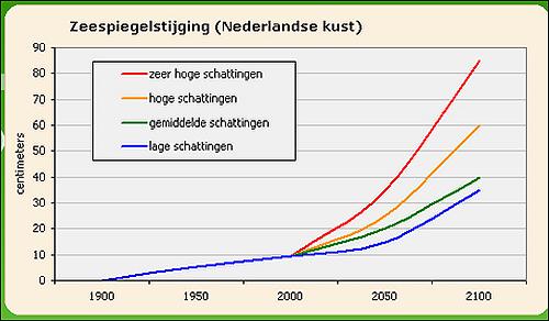 네덜란드 해수면 상승을 예측한 그래프. 빨간색은 가장 높이 상승할 때를, 파란색은 가장 낮게 상승했을 때를 예측한 것이다.