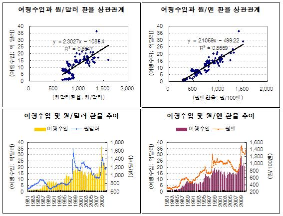 <도표1> 환율과 여행수입의 상관관계 추이. (주) 한국은행 자료를 바탕으로 SUNDEX연구소 작성.