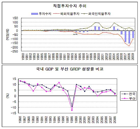 <도표2> 직접투자수지 및 부산 지역내 총생산 성장률 추이. 한국은행 자료 바탕으로 SUNDEX연구소 작성.