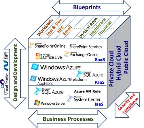 MS의 클라우드 플랫폼 MS는 애저란 이름의 차세대 플랫폼을 만들고 있습니다. 이것은 대규모 데이터센터를 갖추어 놓고 MS의 모든 소프트웨어를 통합하여 서비스하는 클라우드 환경입니다. 애저 플랫폼은 운영체제와 개발 환경, 소프트웨어와 데이터베이스를 제공합니다. 업체들은 이런 환경을 빌려 사용할 수 있습니다.