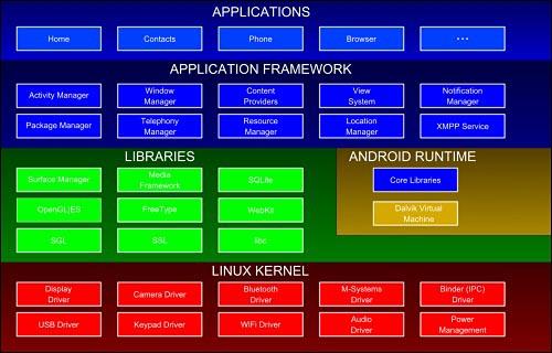 안드로이드 플랫폼 안드로이드는 리눅스 위에 자바 호환 가상 머신인 달빅이 동작합니다. 하드웨어를 직접 접근할 수 있는 방법도 제공하기 때문에 고성능이 필요한 소프트웨어도 제작 가능합니다.