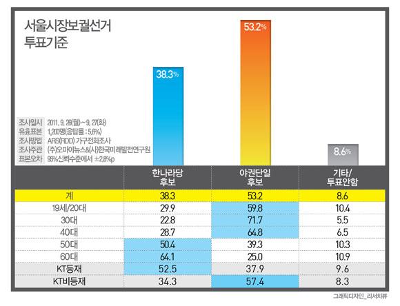 서울시장 투표기준 .