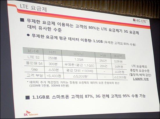 LTE 요금제가 스마트폰 요금제보다 싸다? SK텔레콤이 28일 발표한 LTE 52 요금제와 기존 3G 올인원54 요금제를 비교한 표. 무제한 데이터를 1.2GB로 줄였음에도 무제한 데이터 평균 이용량인 1.1GB 기준으로 계산해 마치 LTE 요금제가 1600원 더 저렴한 것처럼 분석했다.