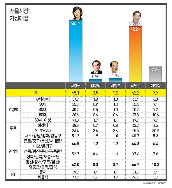 지난 주말(14~16일)에 만19세 이상 서울시민 1000명을 대상으로 실시한 RDD(임의 걸기) 방식 ARS 전화조사에서 '나경원 48.1% vs 박원순 42.2%'로 나 후보가 5.9%p 앞선 가운데 오차범위 안에서 접전을 벌이는 것으로 나타났다.