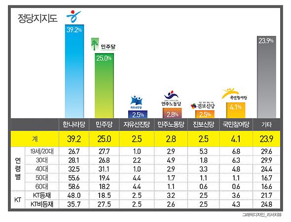 정당 지지도는 ▲ 한나라당 39.2% ▲ 민주당 25.0% ▲ 국민참여당 4.1% ▲ 민주노동당 2.8% ▲ 자유선진당 2.5% ▲ 진보신당 2.5%였으며 기타/지지 정당 없음은 23.9%로 나타났다.