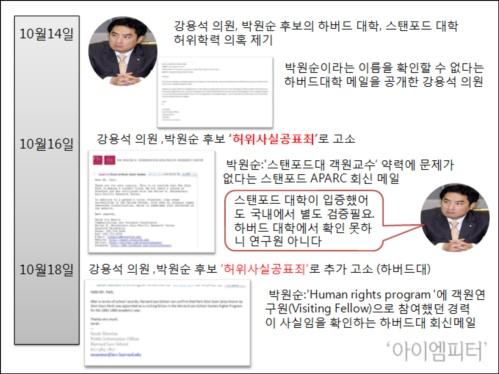 강용석 의원이 제기한 박원순 후보 허위학력 공방