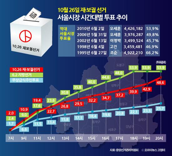 10월 26일 재·보궐 선거 서울시장 시간대별 투표 추이