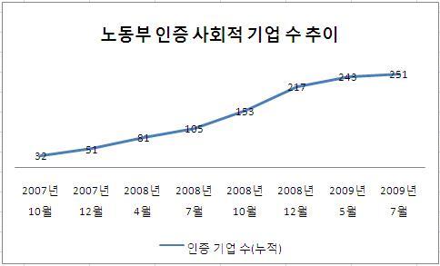 한국사회적기업진흥원의 통계 자료