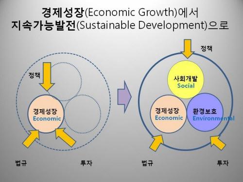 지속가능발전 '경제성장에서 지속가능발전으로'의 변화를 설명하는 도표