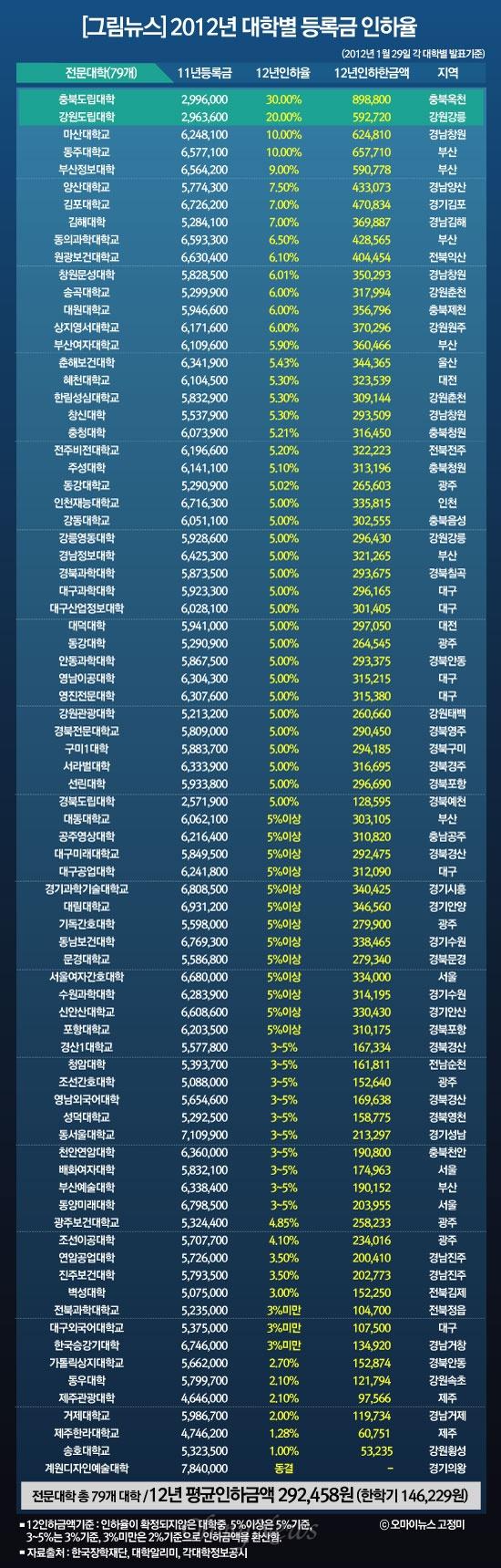 [그림뉴스]2012년 전문대학 등록금 인하율