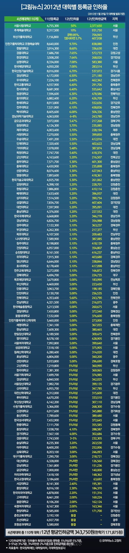[그림뉴스]2012년 4년제대학 등록금 인하율
