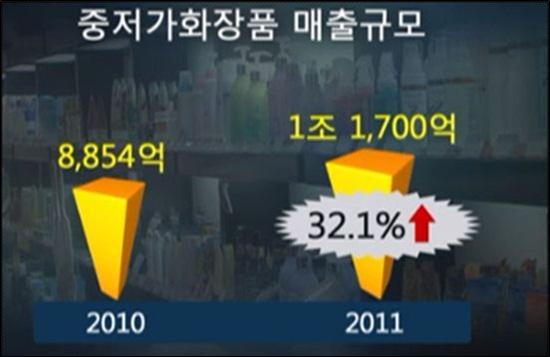 SBS에 보도된 중저가 화장품 매출 규모. 2010년부터 2011년까지 총 32.1% 매출 상승을 보였다.