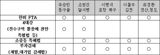 자료 출처 및 구성  : <총선유권자 네트워크>, <민중의 소리>, <참언론대구시민연대>