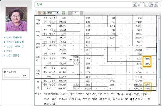 중앙선거관리위원회가 제공하는 후보자 정보란