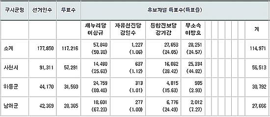 제19대 국회의원 선거 사천·남해·하동 선거구 개표 결과.