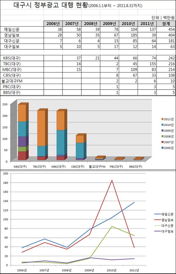 대구시 지역언론 광고 현황(2006.1-2011.8 단위:백만원)  / 김부겸 의원실 제공