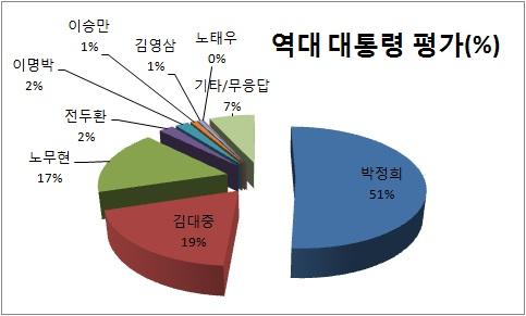 역대 대통령 중에서 가장 일을 잘한 대통령으로 박정희(51.1%), 김대중(19.1%), 노무현(17.1%) 대통령을 꼽았다. '일하는 대통령'을 표방한 이명박 대통령은 2%였다(EAI-한국리서치 2차 총선-대선 패널조사).