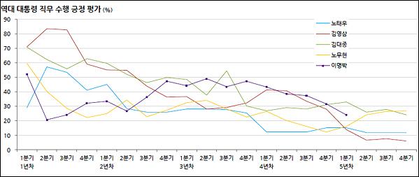 이명박 대통령의 지지율(긍정 평가)은 임기 초에 비교적 낮은 52%로 출발해 집권 1년차 2/4분기에 최저점인 21%까지 급락했다. 5년차 1/4분기 현재의 지지율은 24%다.