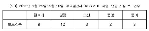 2012년 1월 25일~5월 10일, 주요일간지 'KBS?MBC 파업' 언급 사설 보도건수