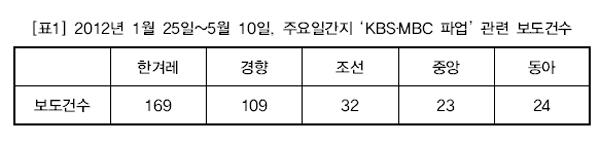 2012년 1월 25일~5월 10일, 주요일간지 'KBS?MBC 파업' 관련 보도건수