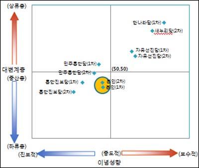 정당별 포지셔닝 네티즌이 인식하는 정당의 이념성향과 대변계층. 가운데 원 안의 좌표는 응답자의 이념 성향.