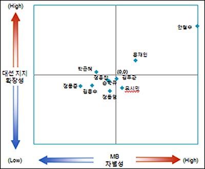 정치인의 포지셔닝 맵 MB와의 차별성(%)은 MB와 차별적 정치인 응답률(1순위)-유사한 정치인 응답률(1순위)이고, 대선 지지 확장성(%)은 당선 희망 정치인 응답률(1순위)-당선 비토 정치인 응답률(1순위).