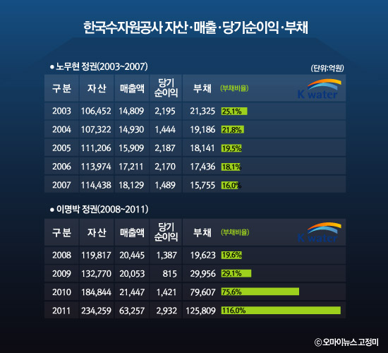 수공이 이명박 정부 출범 이후 4대강 살리기 사업에 8조 원을 투자하면서 부채비율은 116%(2011년)로 크게 늘어났다.