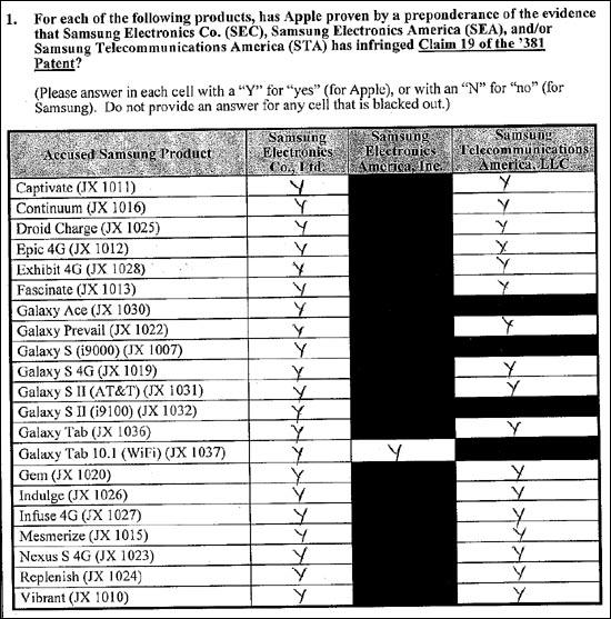 다음은 이른바 '바운스 백(bounce back)' 특허(사용자 화면의 마지막까지 이동하면 화면이 튕겨지는 기능)에 대한 배심원 평결표이다. 소송의 대상이 아니었던 갤럭시S3를 제외하면 거의 모든 제품모델이 이 특허를 침해한다고 평결했다(한국의 금요일 판결에서도 이 특허를 삼성전자가 침해한다고 판단되었다). 다행히 언론보도에 따르면 삼성전자가 이 특허를 매우 쉽게 피해갈 수 있는 듯하다.