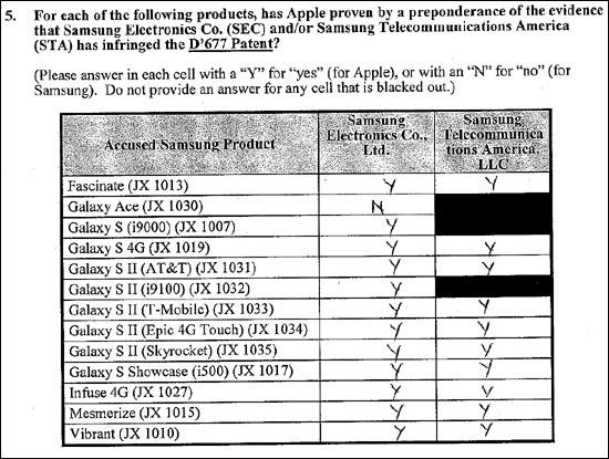 삼성전자는 애플의 디자인특허도 침해했다는 것이다. 677 디자인 특허는 사각형에 둥근 모서리에, 스피커의 위치와 형태, 화면의 위치와 형태 등에 관한 아이폰 디자인 특허다. '사각형에 둥근 모서리'가 모두 애플의 디자인특허가 아니라, 스피커와 화면의 형태까지 결합하여 판단된다.