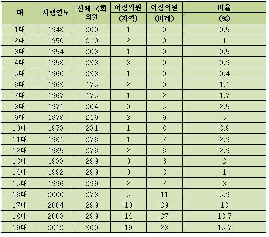 주재선 <2010 한국의 성 인지 통계>, 한국여성정책연구원 , 2011와 최근 현황자료를 참고하여 작성했습니다(단위 : 명, %).