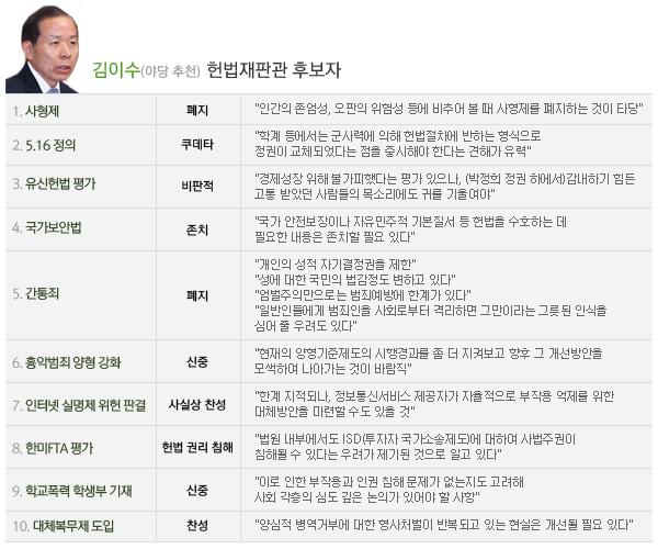 김이수 헌법재판관후보자주요현안견해